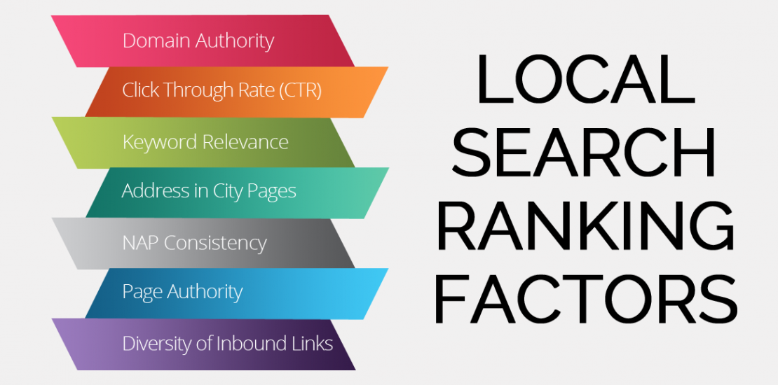 Search Ranking Factors in 2020